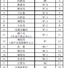 行政审批局(政务服务中心) 11月份窗口绩效考核结果公示